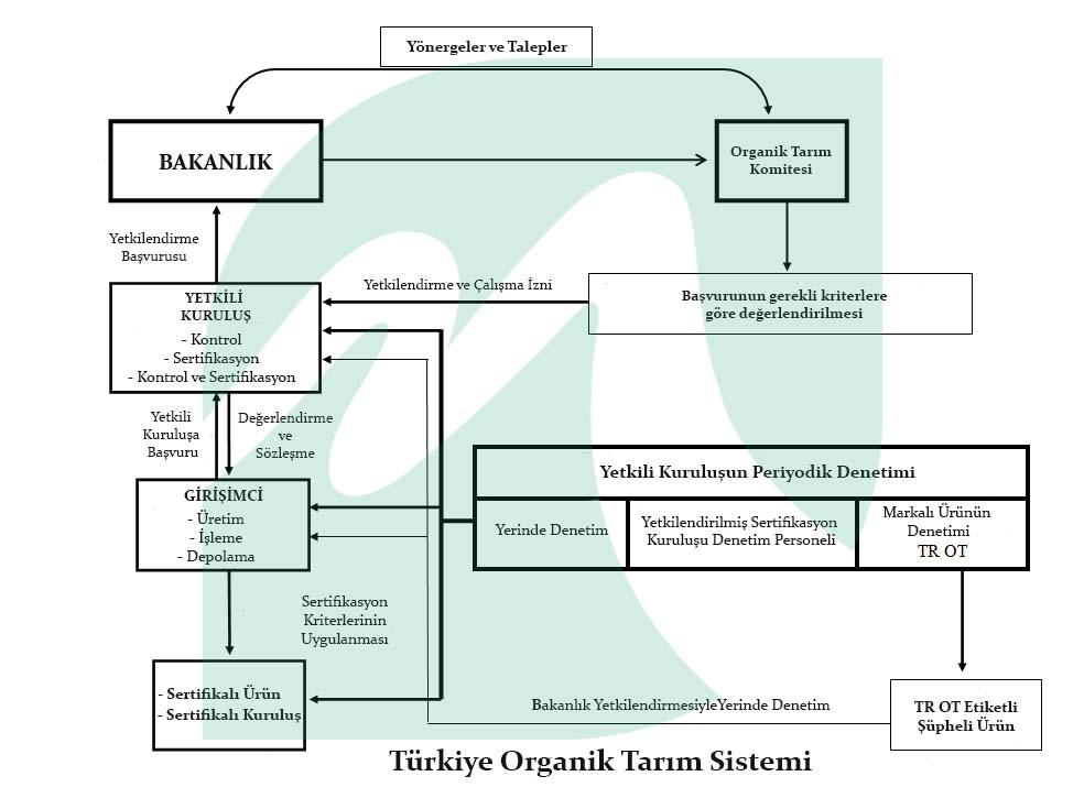 Organik Tarım Sistemi